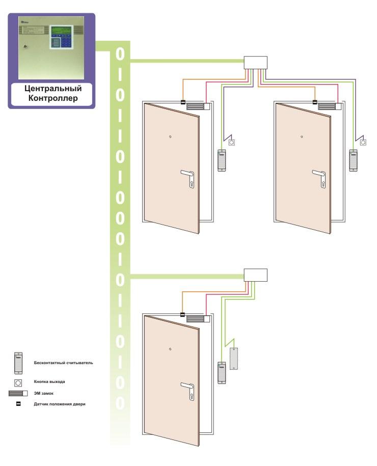 Построения системы контроля доступа