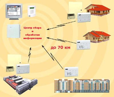 Схема работы системы.  LONTA-202.  Централизованная радиоохрана недвижимости до 70 км на частотах, не требующих...